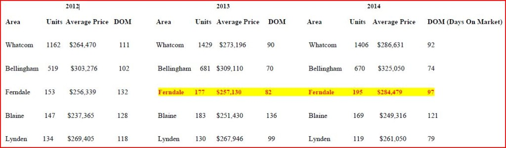 Whatcom County Housing Market Sales Statistics