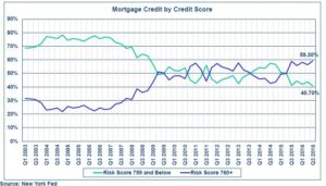 homebuyer credit ratings
