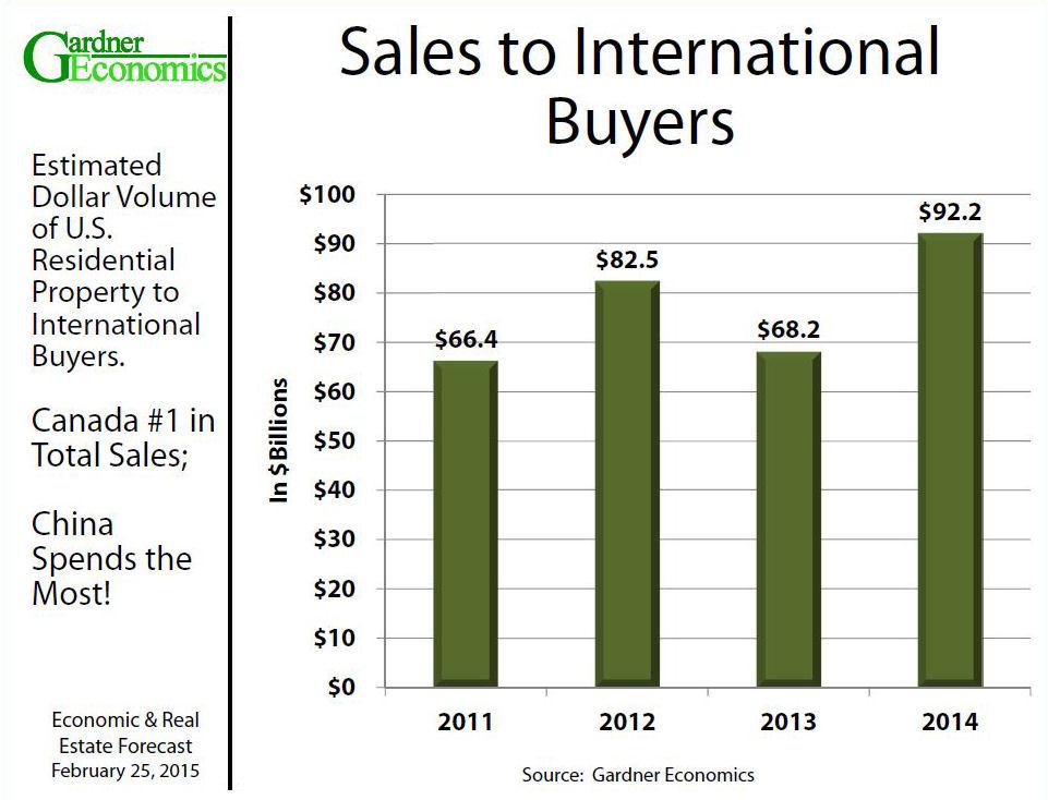 Sales to International Buyersa